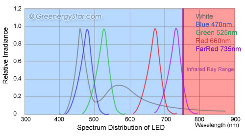 Spectral Distribution Comparison